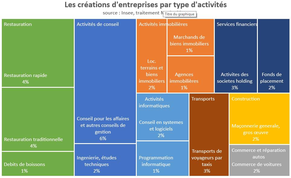 creations-entreprises-naf