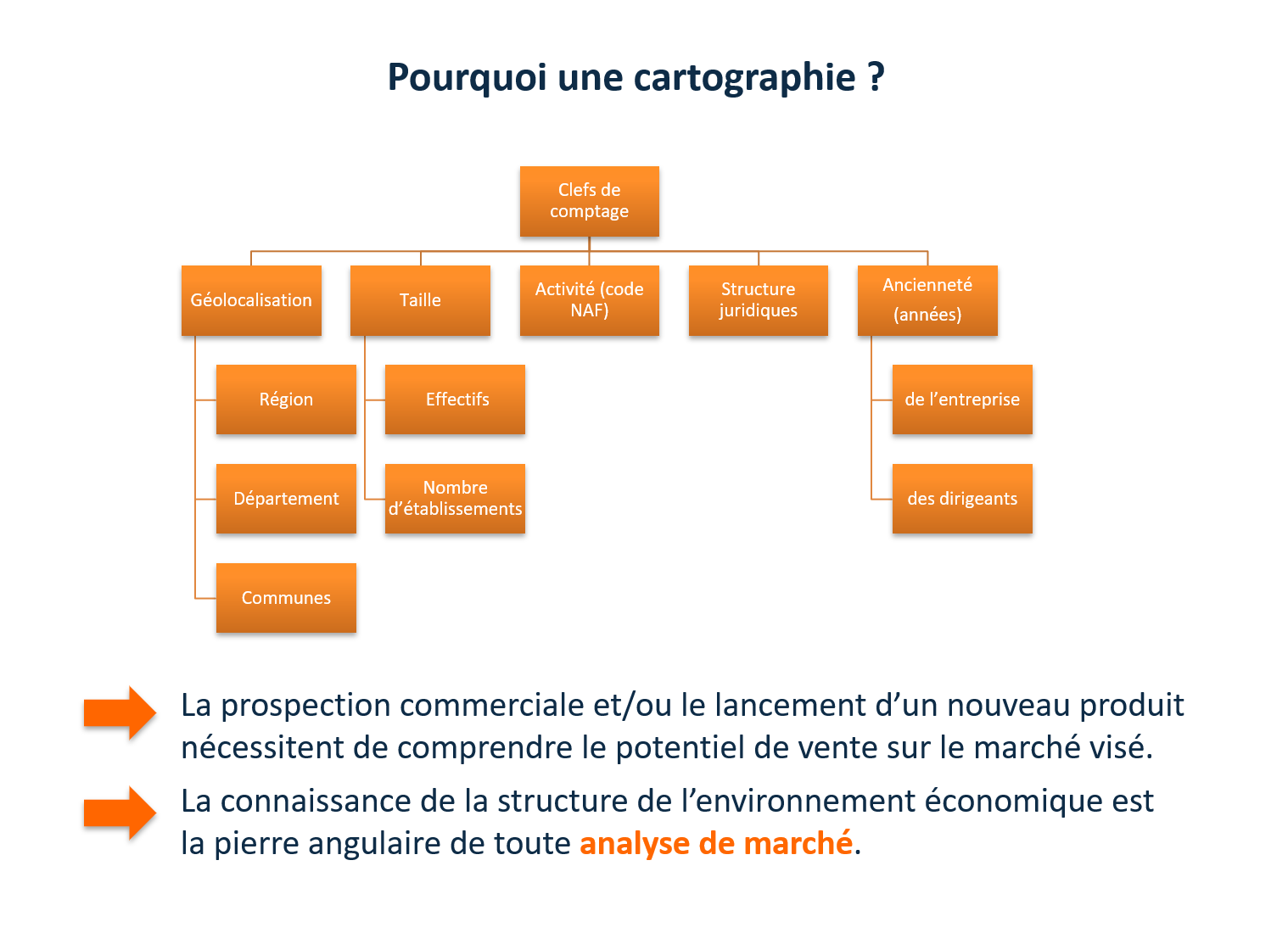 structure-cartographie_markethings