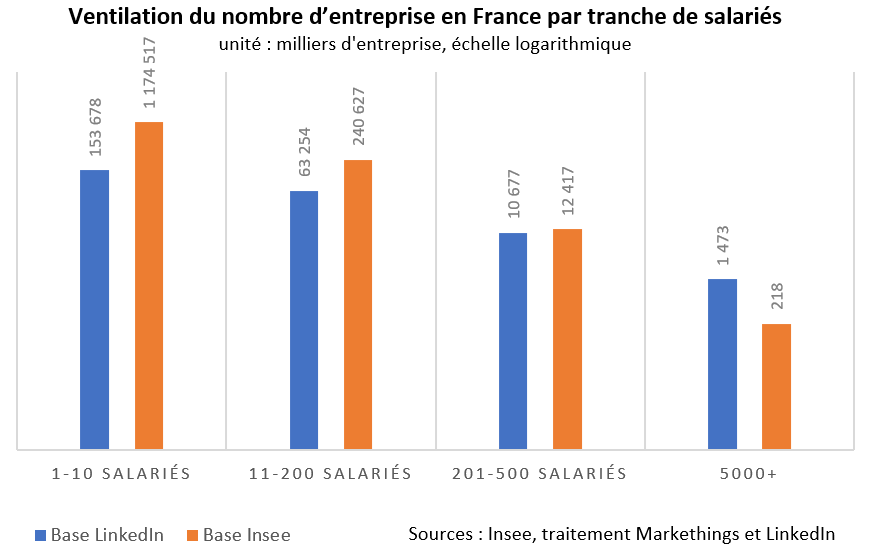 graphique linkedin vs insee