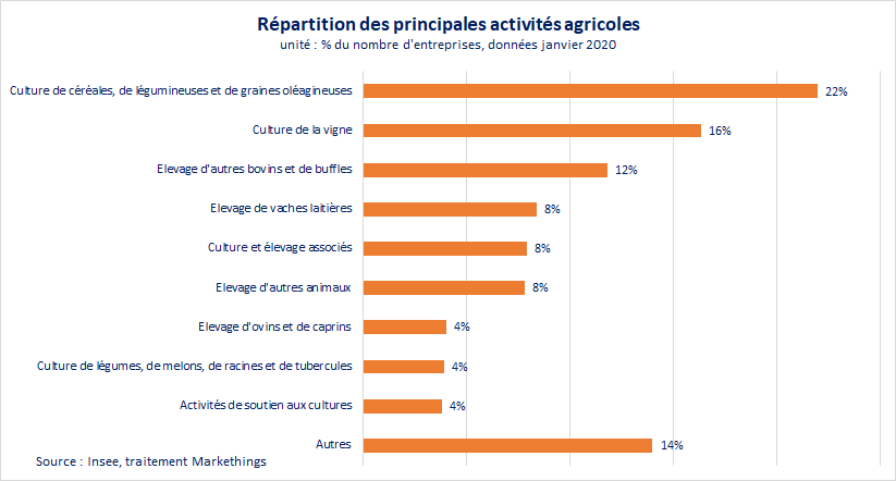 repartition-activites-agricoles
