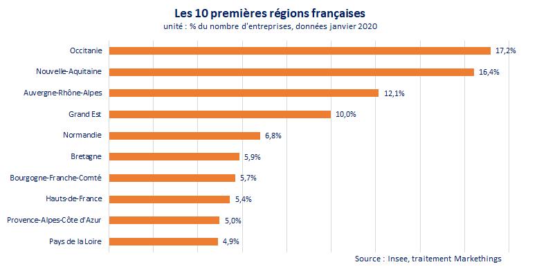 top10-regions